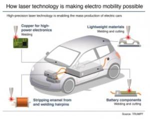 TRUMPF foca-se na eletromobilidade e na Indústria 4.0 2